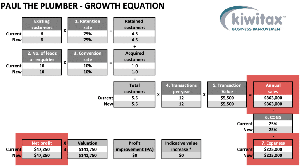 Growth E 1