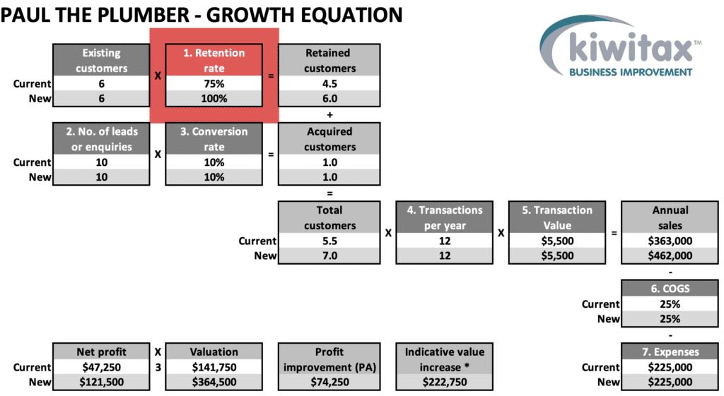 Growth E2