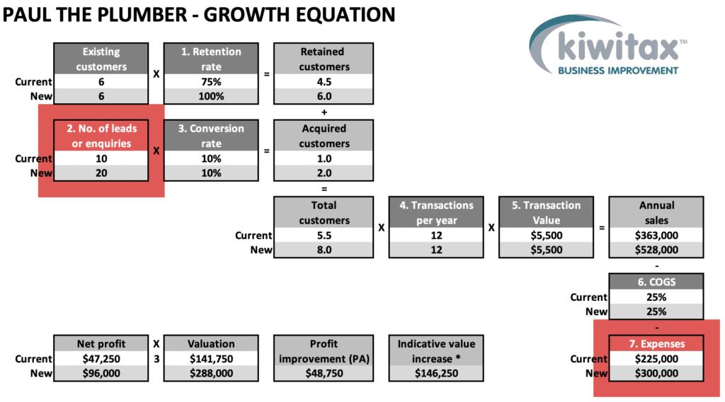Growth E3
