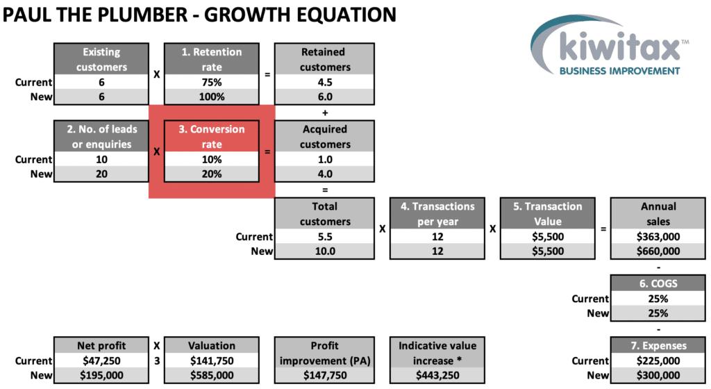 Growth E4