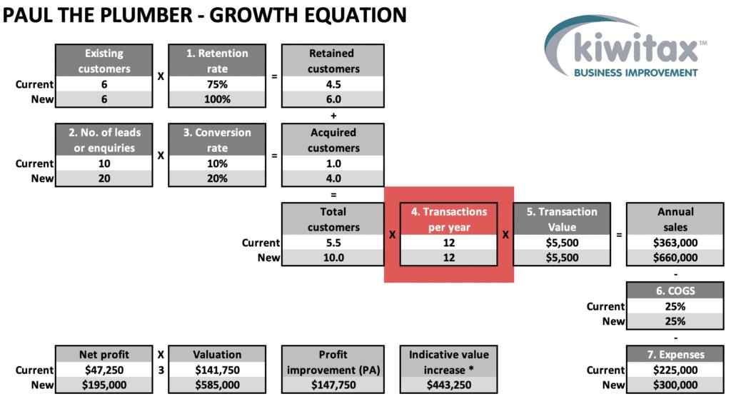 Growth E5
