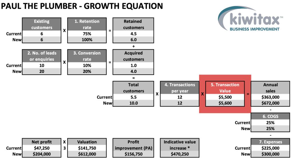 Growth E6