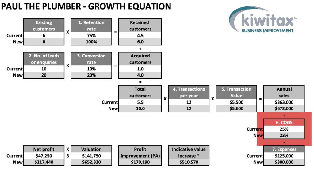 Growth E7