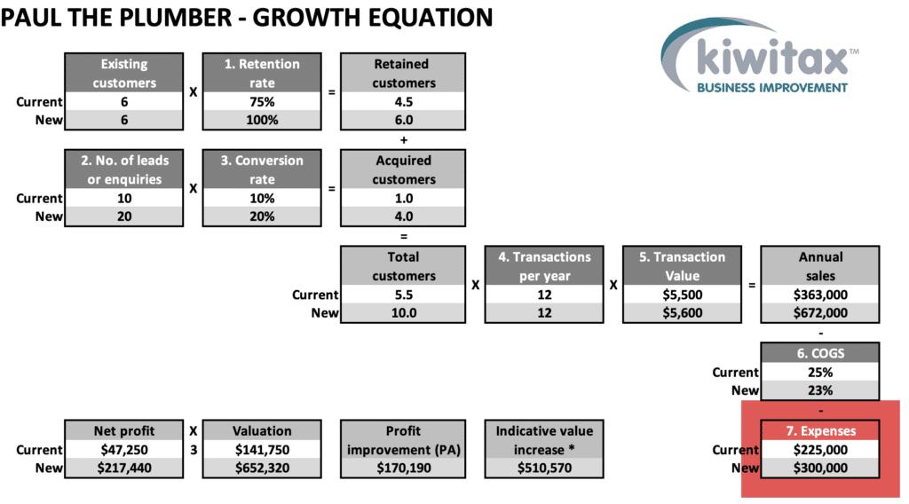 Growth E8