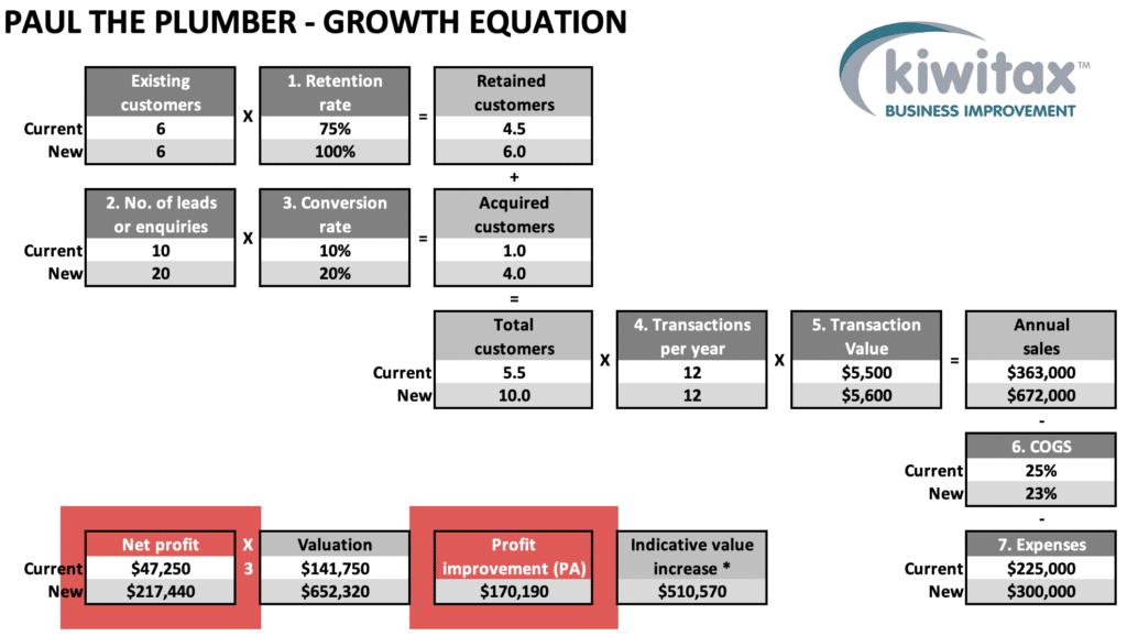 Growth E9
